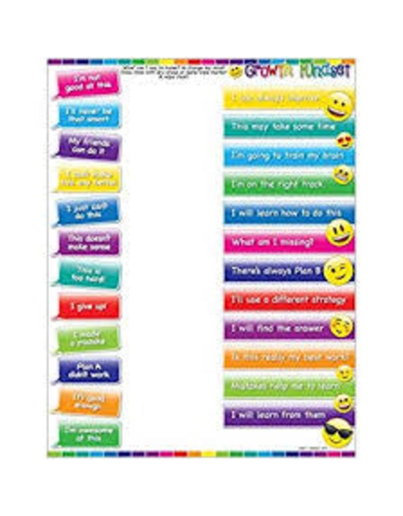 Growth Mindset Emoji Smart Poly Chart