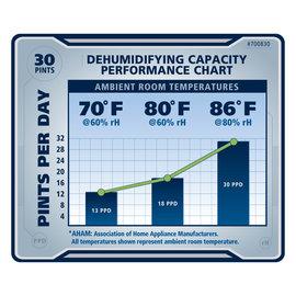 Ideal Air Ideal-Air Dehumidifier 22 Pint - Up to 30 Pints Per Day