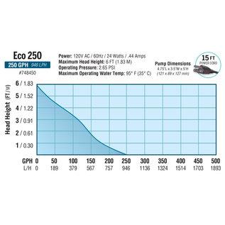 Eco Plus EcoPlus Premium Mag Drive Water Pump 250 GPH