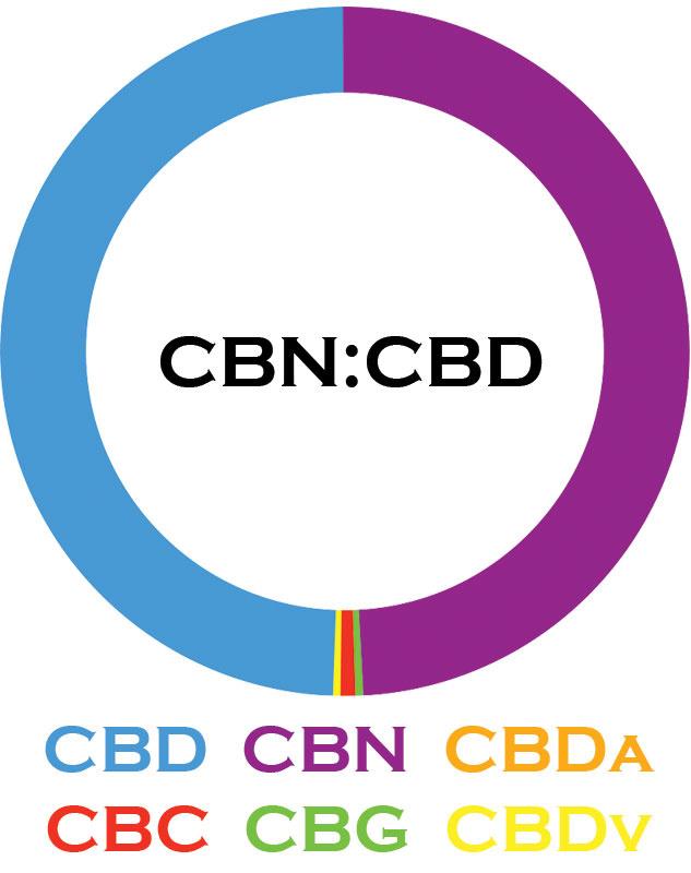 3 CHi | 3 CHi | CBN:CBD TINCTURES | 3 LEVELS |