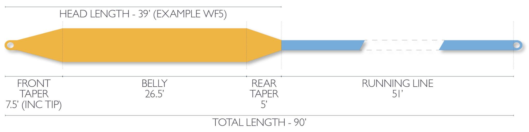 Airflo SuperFlo Xceed Fly Line WF4F