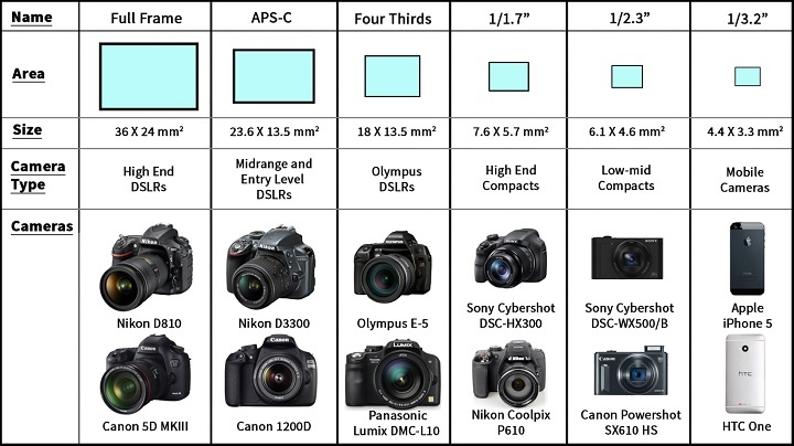 Digital Imaging - Pixels & Sensors