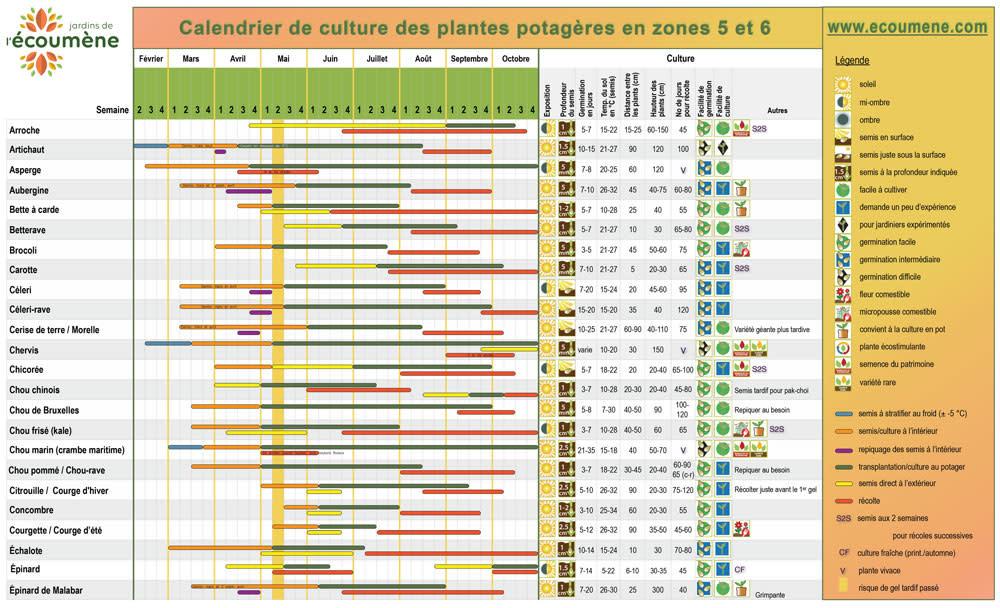 Jardin de l'Écoumène Calendrier de culture - zone 5-6