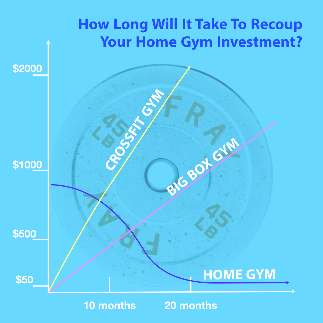 Recoup Home Gym Investment