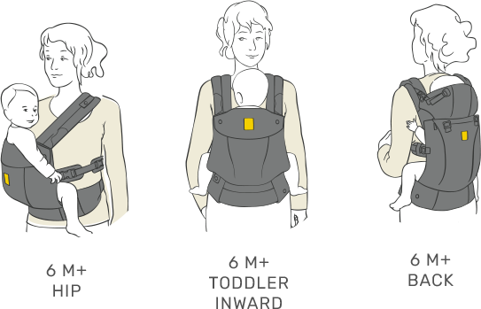 Three carrying positions for the Lillebaby Complete.