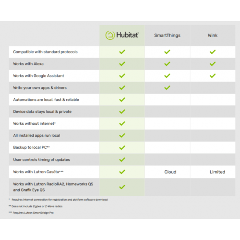 C7 Elevation Smart Home Hub for ZWave, Zigbee, Alexa, Google Home, IP