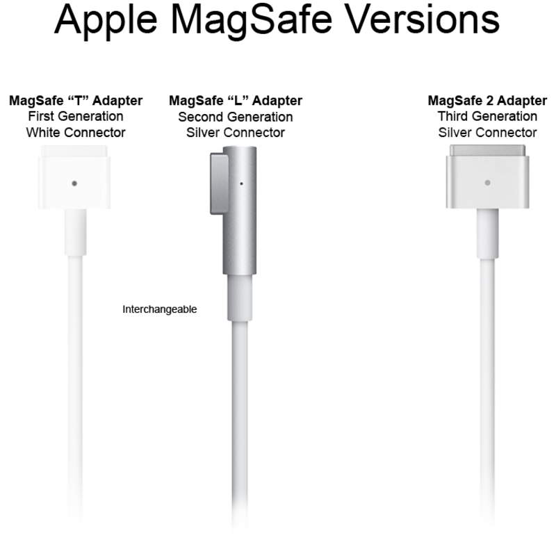 85W Magsafe Power Adapter