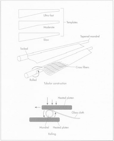 Schematic of fly rod construction