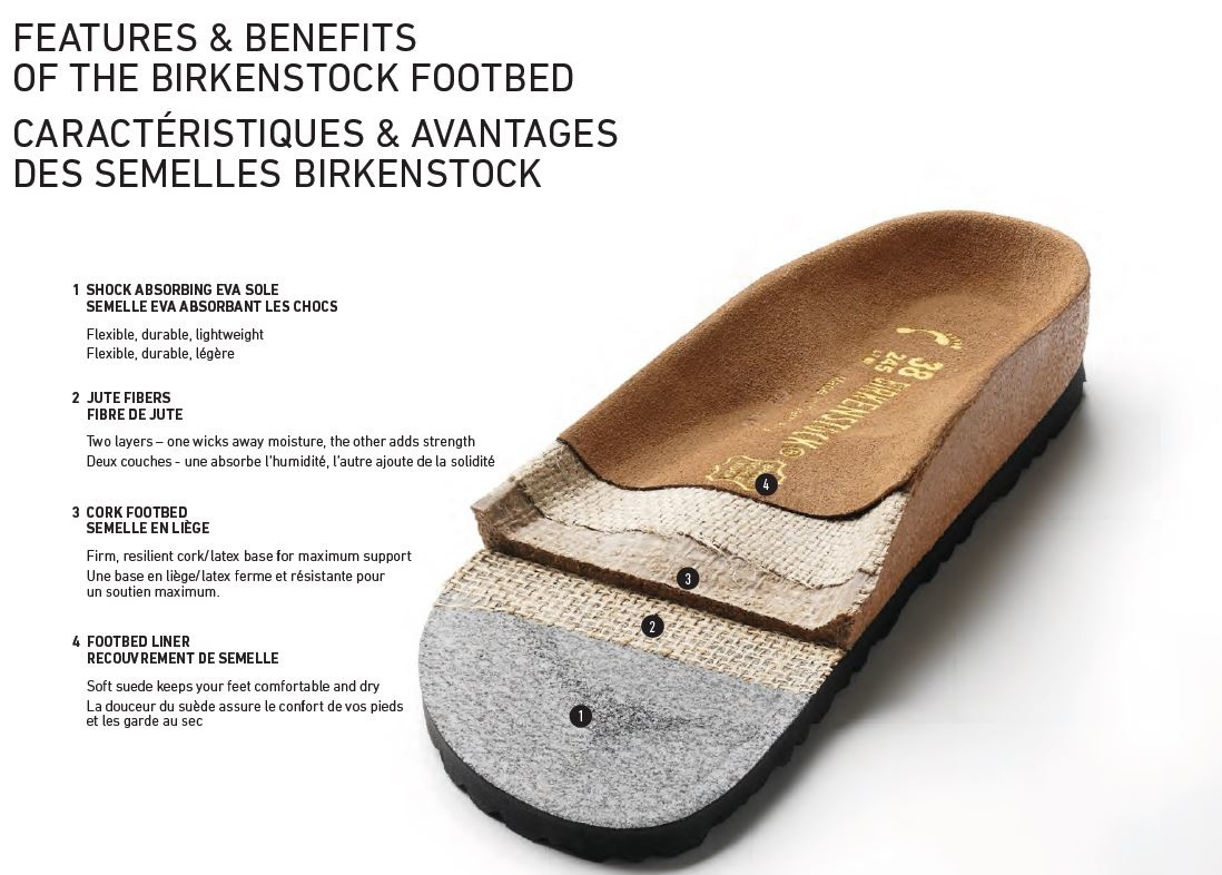 Birkenstocks... What are they?