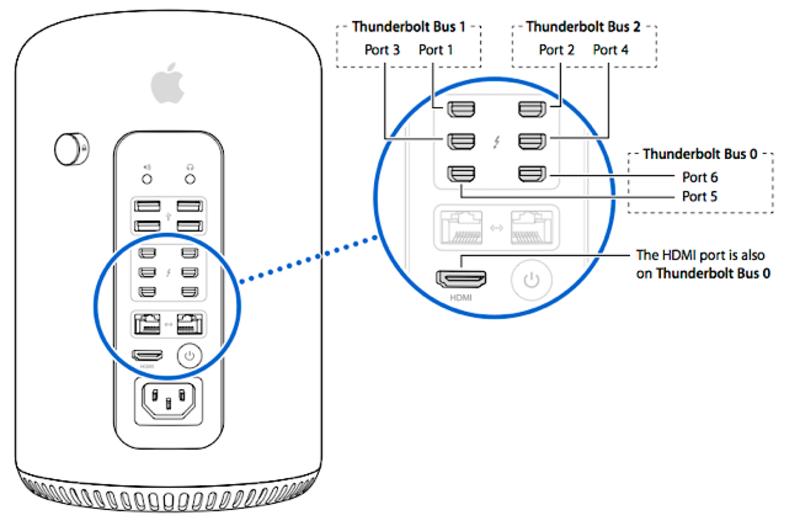 Apple MacPro TrashCan 12-Core 2.7GHz/64GB/1TB SSD/D700/L13