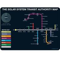 POSTCARD SOLAR SYSTEM TRANSIT