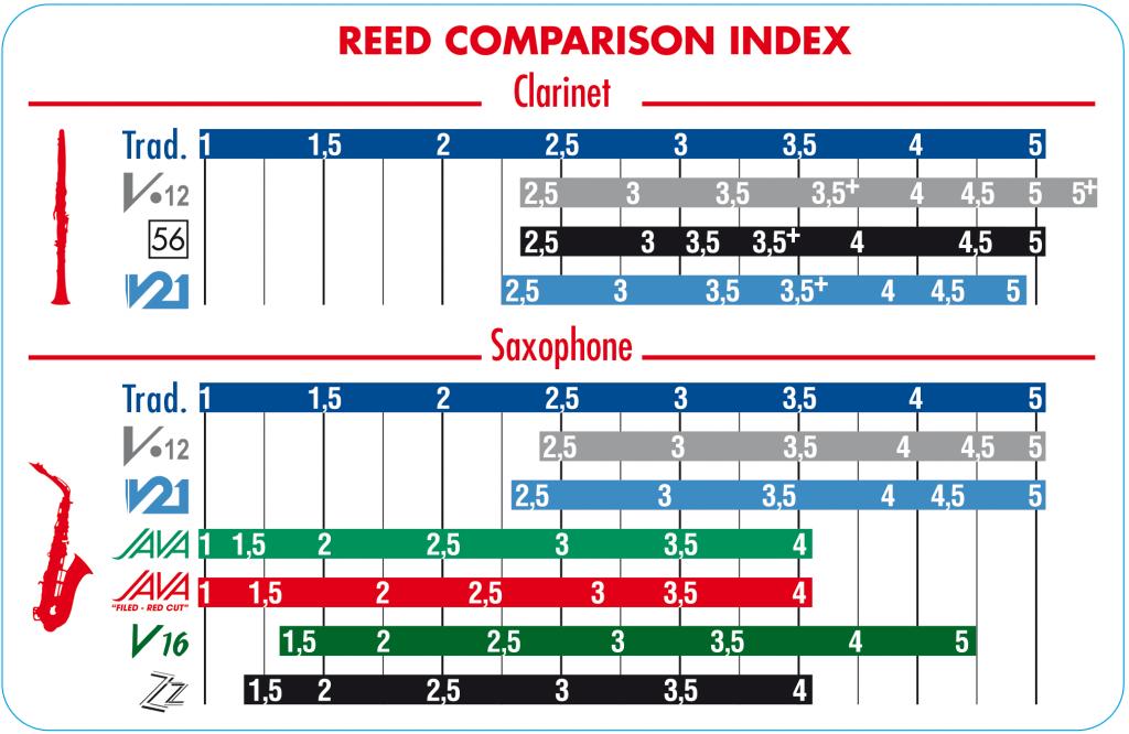 Vandoren Vandoren Classical Reed Mix Cards - Bb Clarinet