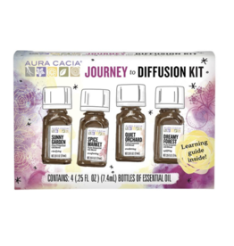 Journey to Diffusion Kit