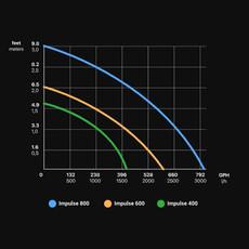 Seachem Laboratories Seachem Impulse 400GPH Pump