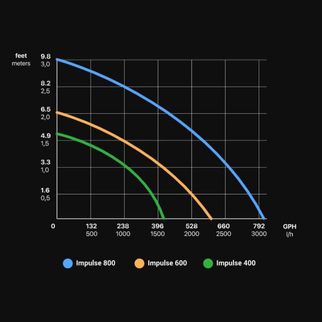 Seachem Laboratories Seachem Impulse 800GPH Pump