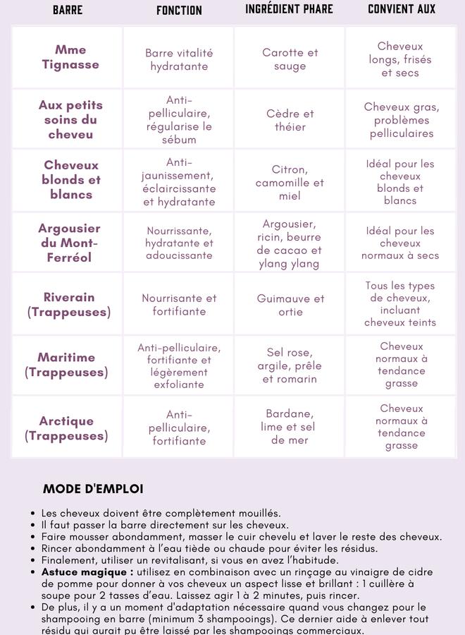 Shampooing en barre - L'argousier du Mont-Ferréol