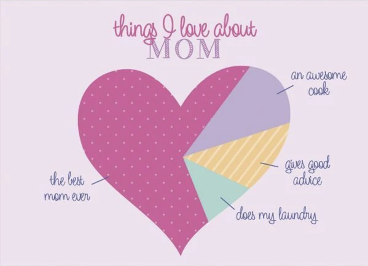 Things about Mom Card