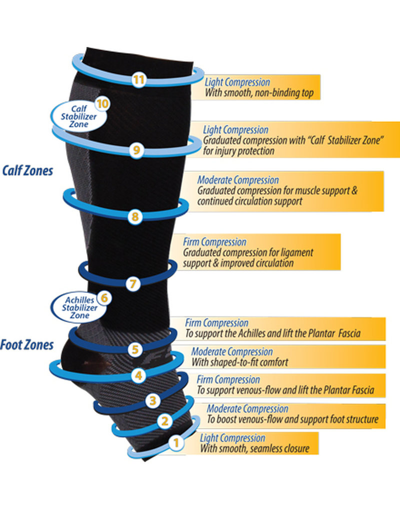 OrthoSleeve Foot/Calf Compression