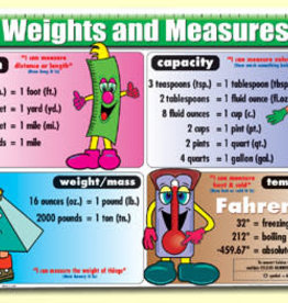 Painless Learning Products U.S. Weights and Measures Learning Mat