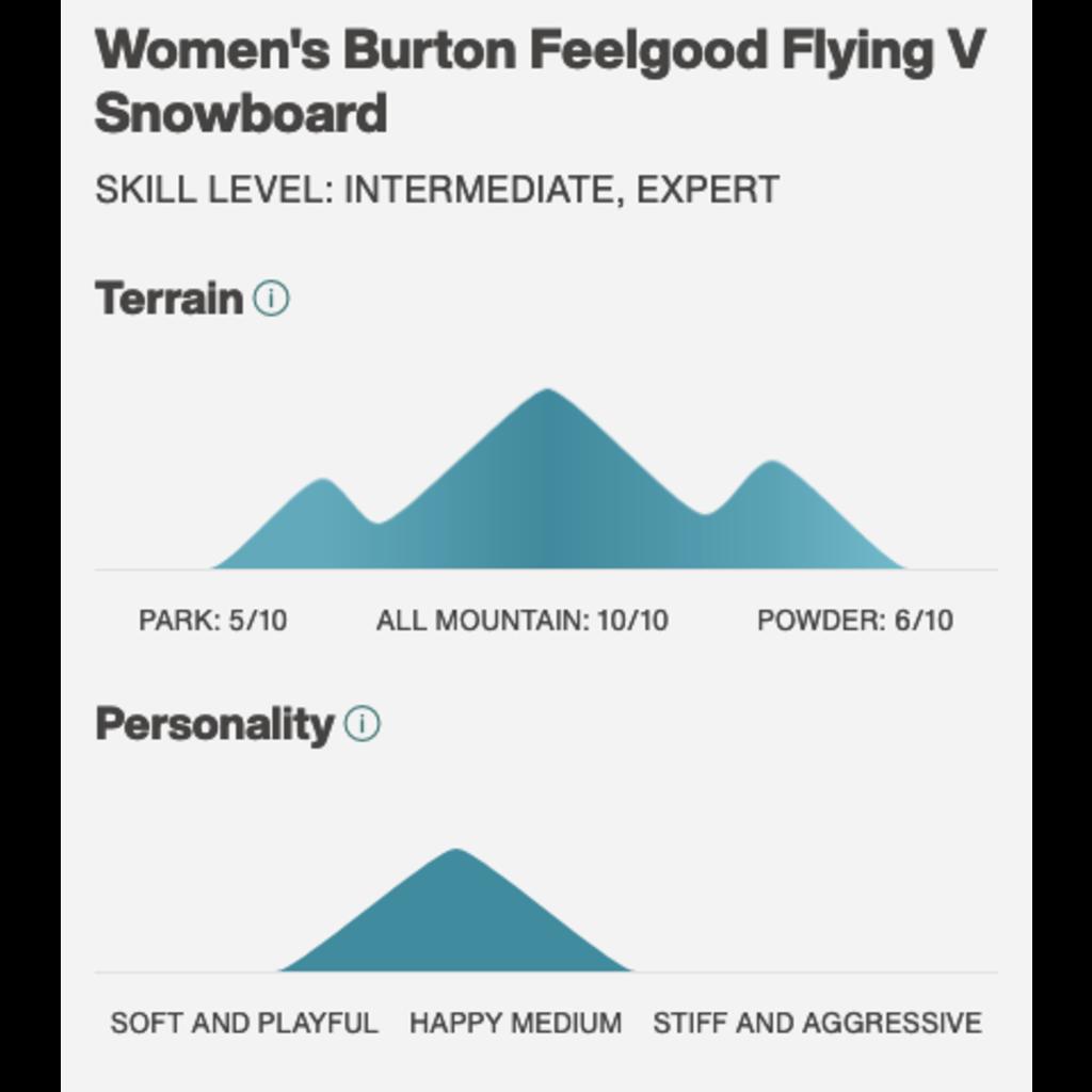 Burton Burton FEELGOOD 2022