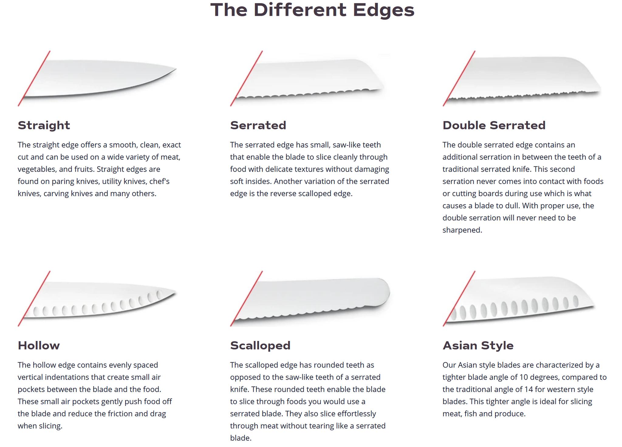 Blade shapes