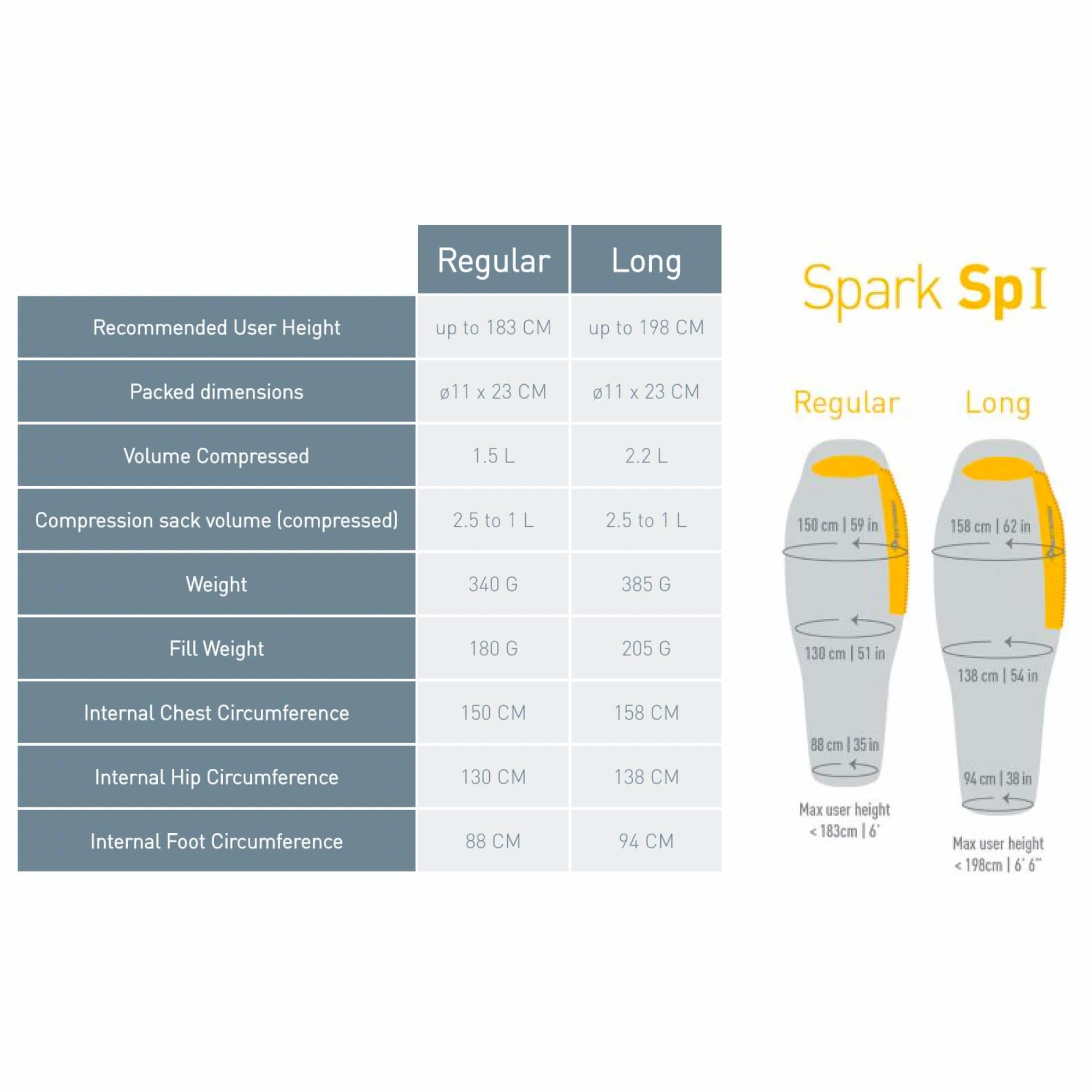 Spark SPI-6