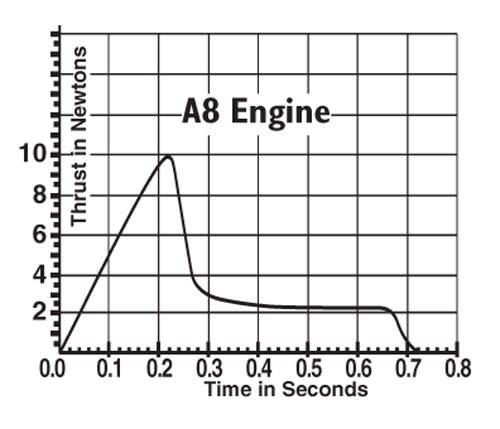 EST A8-3 ENGINE
