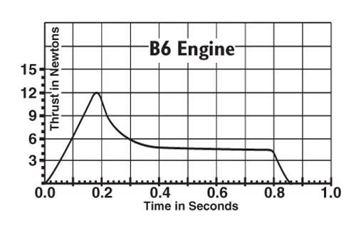 EST B6-4 Standard Engine (3)