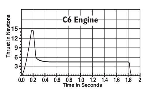 EST C6-7 ENGINE