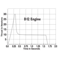 EST D12-5 ENGINES