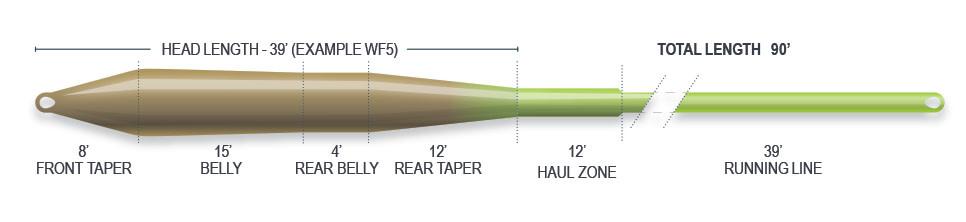 AIRFLO AIRFLO SUPERFLO UNIVERSAL TAPER WEIGHT FORWARD FLOATING FLOATING LINE