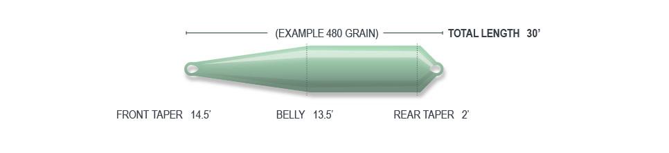 AIRFLO AIRFLO RAGE COMPACT SHOOTING HEAD FLY LINE
