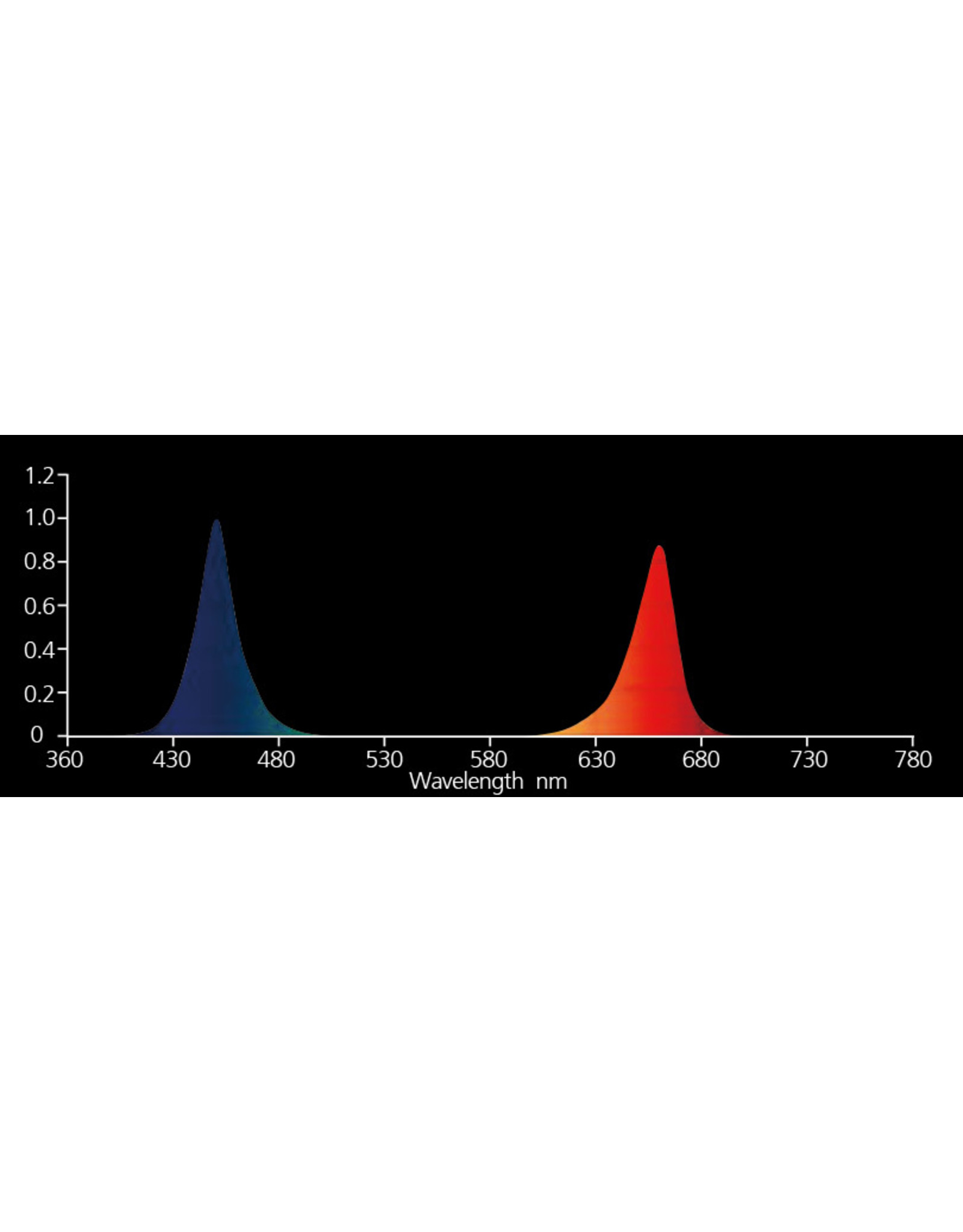 Nanolux Nanolux LEDex Blue/Red Bar (450/660 nm)