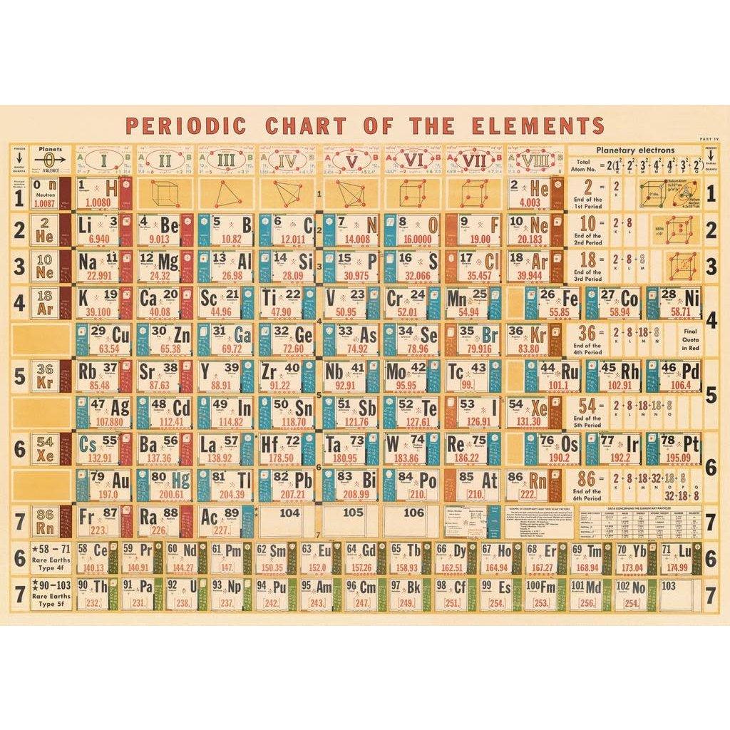 Cavallini Periodic Chart Wrap Sheet