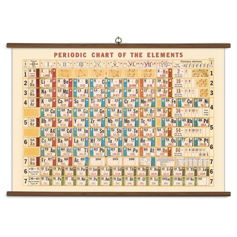 Cavallini Periodic Chart Vintage School Chart
