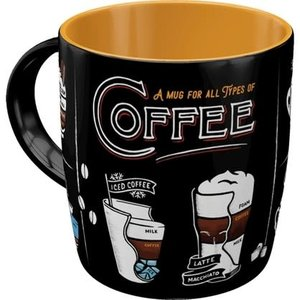 All types of Coffee -mug