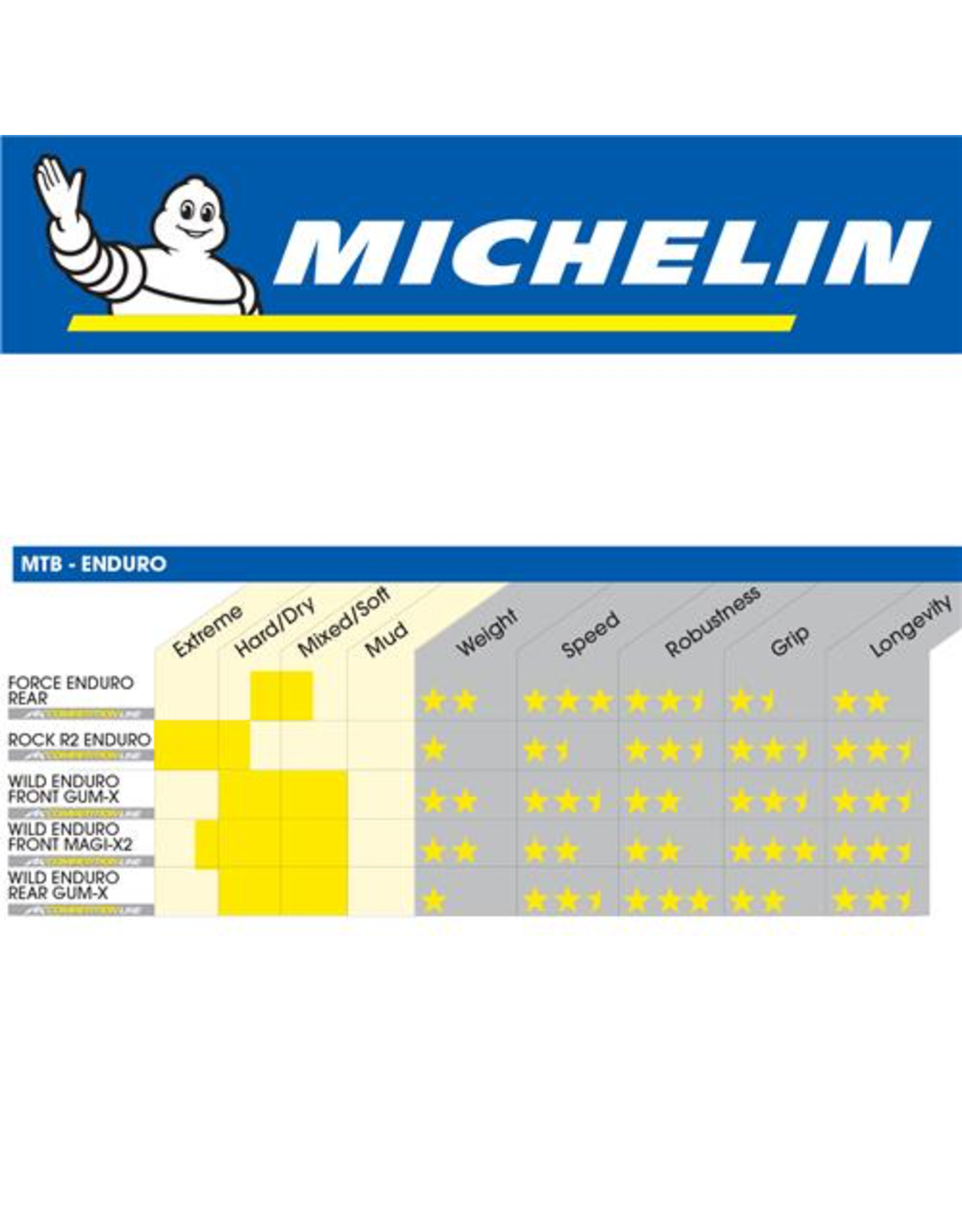 "MICHELIN MICHELIN WILD ENDURO F COMPETITION GUM-X3D 27.5x2.4"" FOLD TYRE"