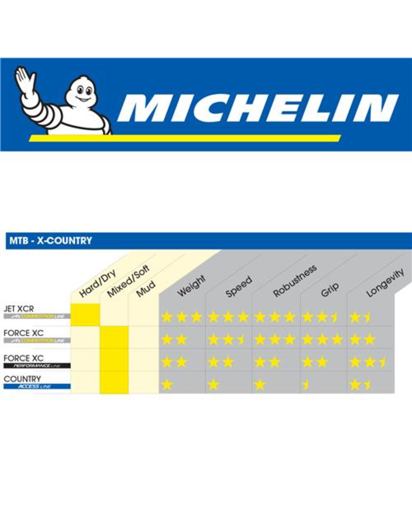 """MICHELIN TYRE MICHELIN COUNTRY GRIP'R ACCESS 27.5 X 2.10"""" WIRE BLACK"""