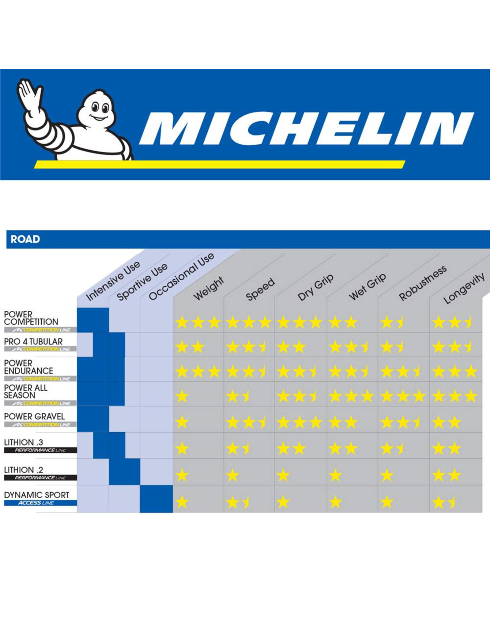 MICHELIN MICHELIN POWER COMPETITION LINE 700 x 23C TYRE