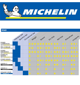 MICHELIN TYRE MICHELIN POWER COMPETITION LINE 700 x 23C