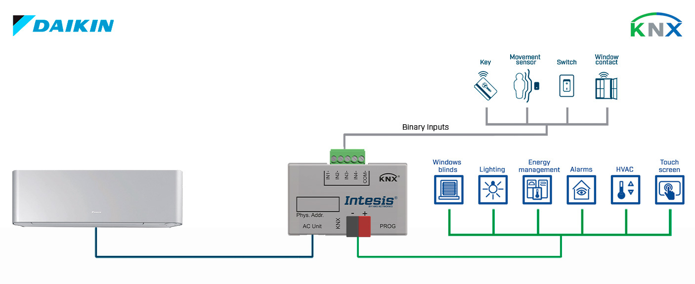 Integration of Daikin Domestic Air Conditioner Units into a KNX installation with Binary Inputs.