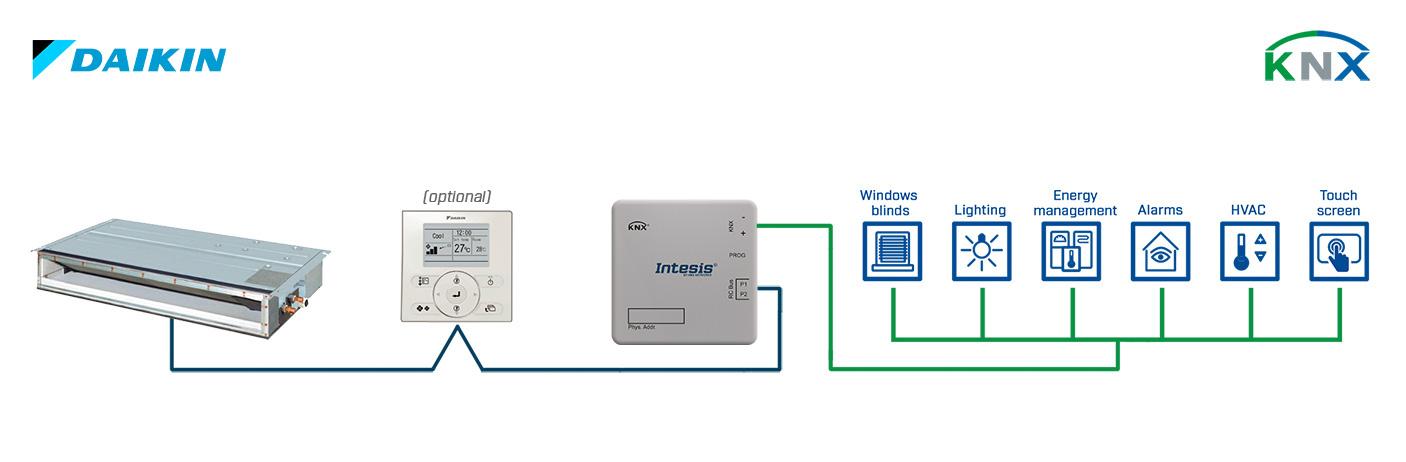 Integration of Daikin VRF Systems into a KNX installation.