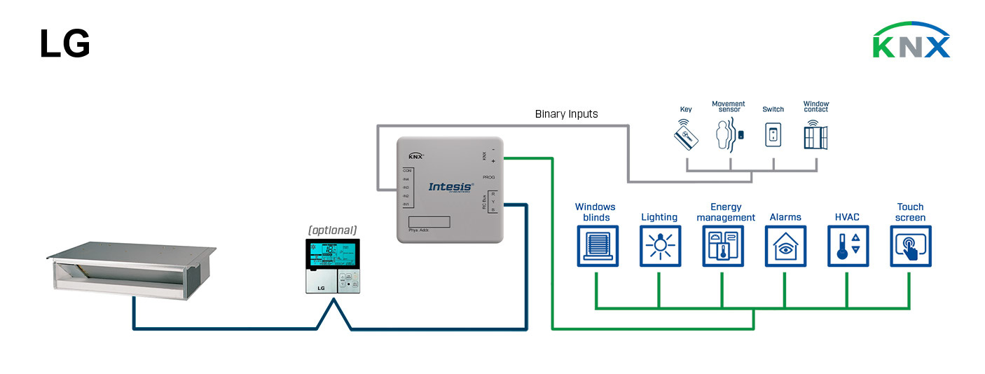 Integration of LG Commercial line & VRF systems into a KNX installation.