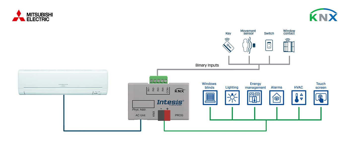 Integration of Mitsubishi Electric Domestic Air Conditioner Units into a KNX installation with Binary Inputs.