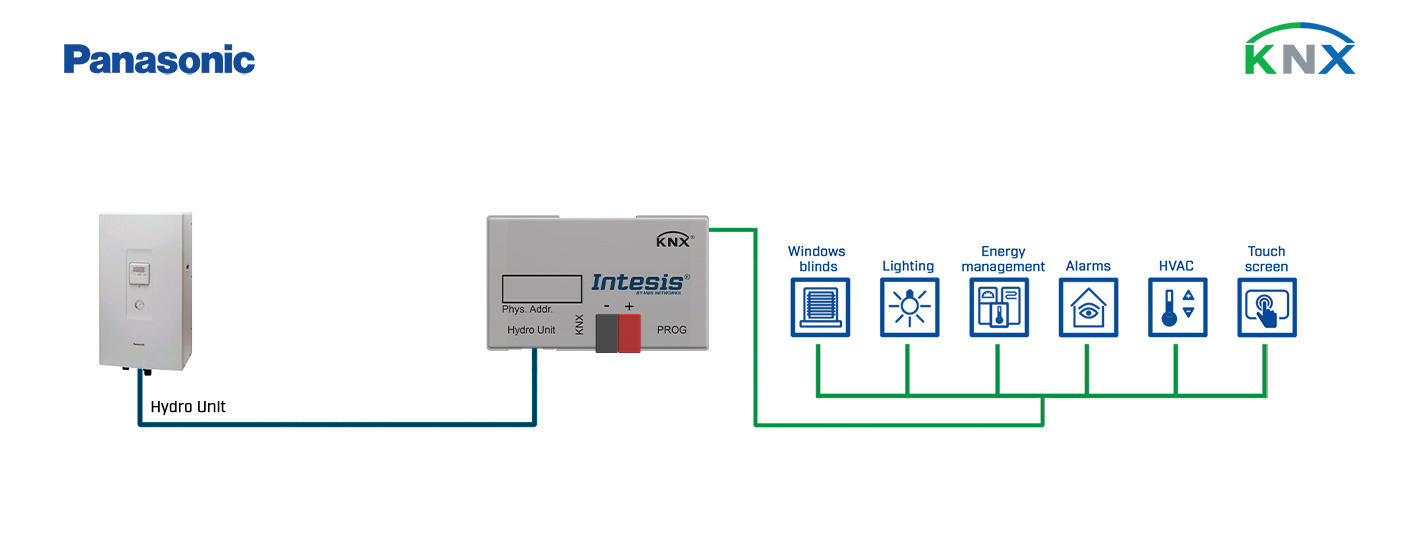 Integration of Panasonic Air-to-Water (Aquarea H) Systems into a KNX installation.