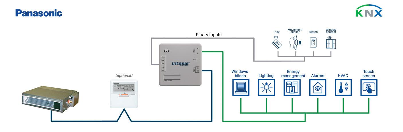 Integration of Panasonic FS & FSM systems into a KNX installation.