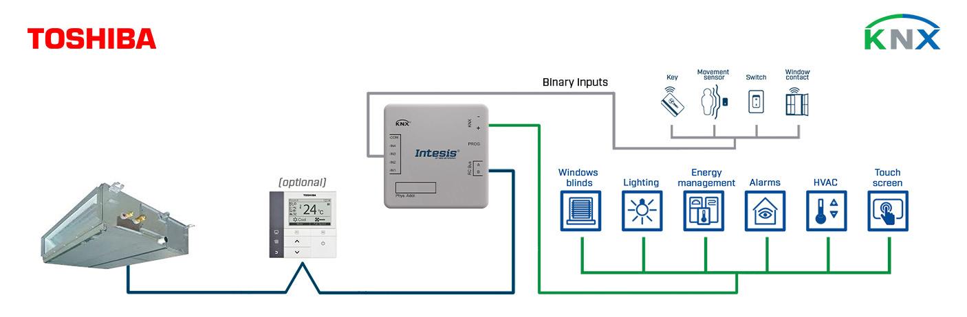 Integration of Toshiba VRF & Digital systems into a KNX installation.
