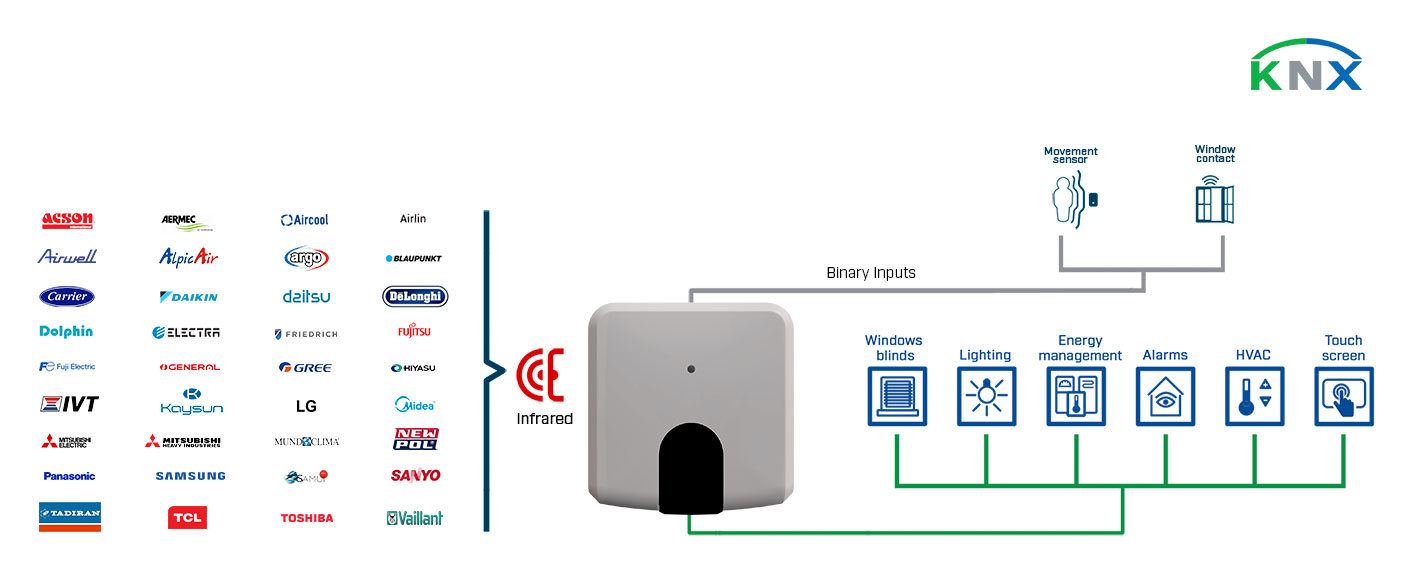 Integration of Universal Air Conditioners into a KNX installation.