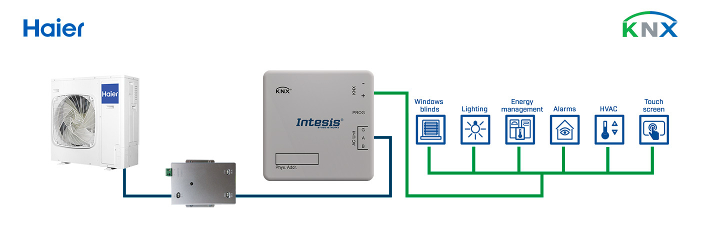 Integration of Haier Commercial & VRF systems into a KNX installation.