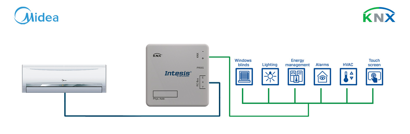 Integration of Midea Commercial line & VRF systems into a KNX installation.